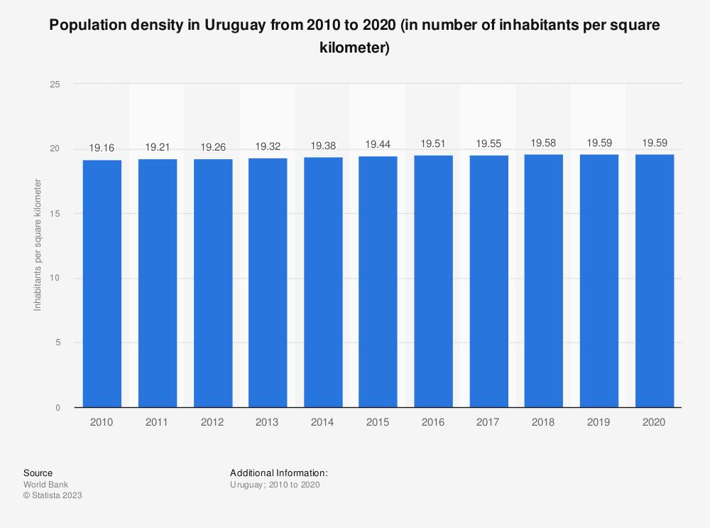 Statistic: Population density in Uruguay from 2005 to 2017 (in number of inhabitants per square kilometer) | Statista