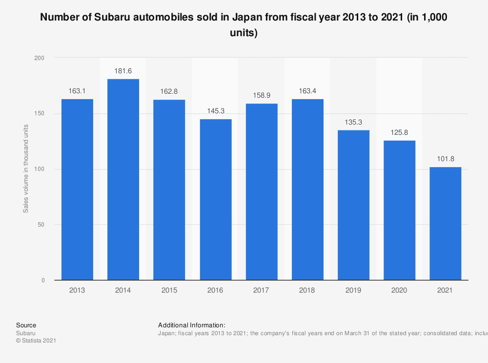 Statistic: Number of Subaru cars sold in Japan from fiscal year 2013 to 2018 (in 1,000 units) | Statista