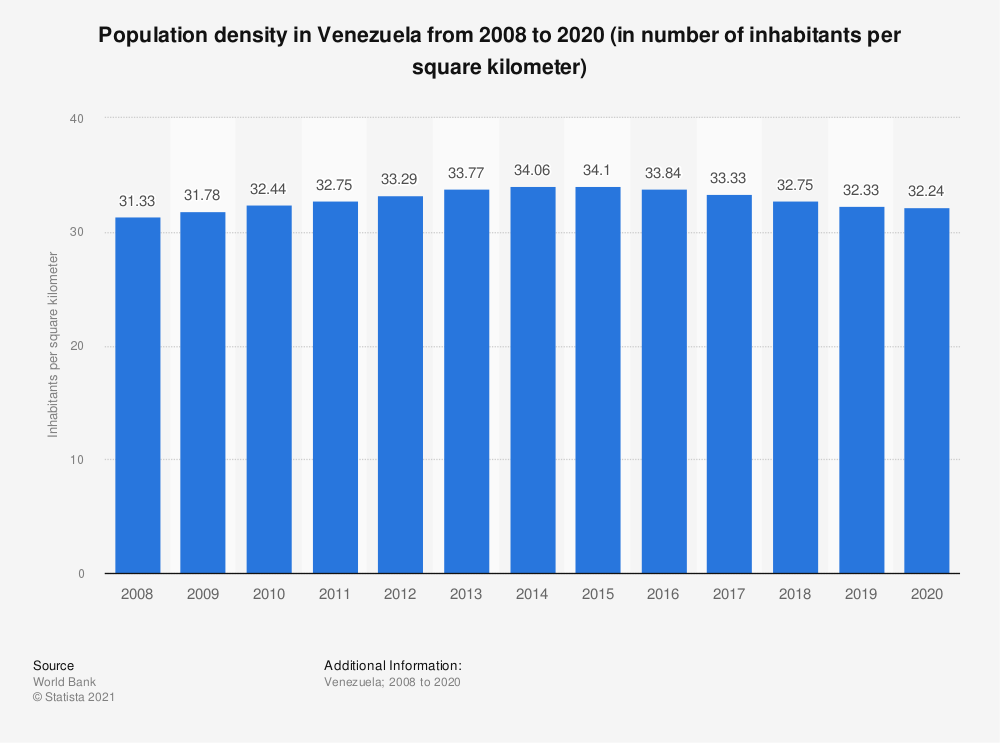 Statistic: Population density in Venezuela from 2005 to 2017 (in number of inhabitants per square kilometer) | Statista