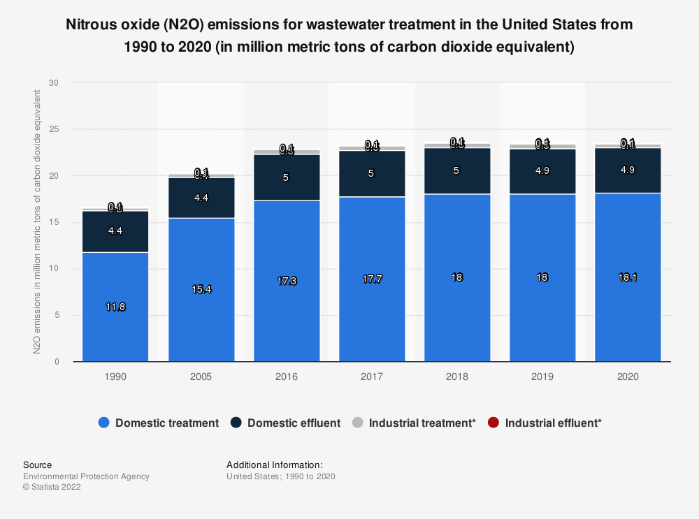 Statistic: Nitrous oxide emissions for wastewater treatment in the United States from 1990 to 2017 (in million metric tons of carbon dioxide equivalent) | Statista