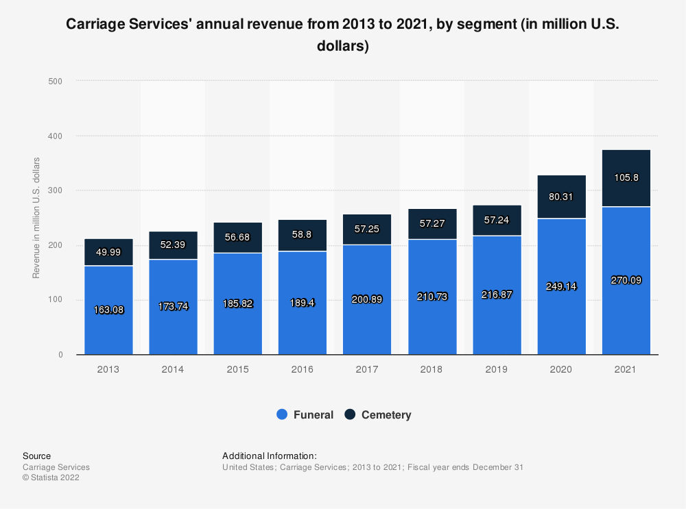 Statistic: Carriage Services' annual revenue from 2013 to 2019, by segment (in million U.S. dollars) | Statista