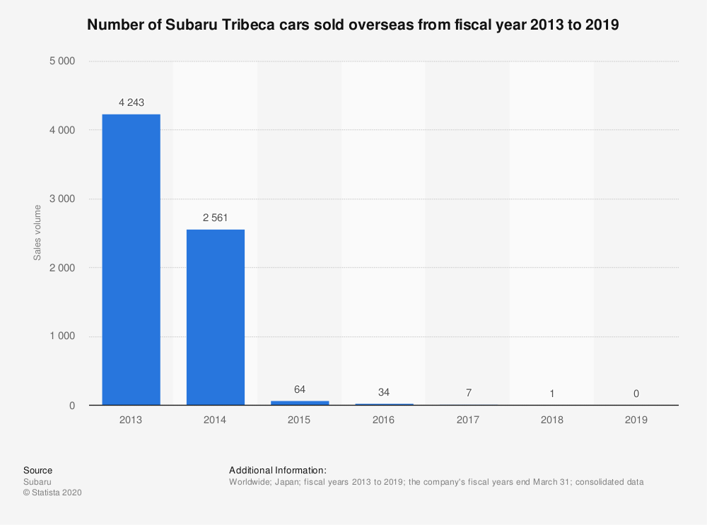 Statistic: Number of Subaru Tribeca cars sold overseas from fiscal year 2013 to 2019 | Statista