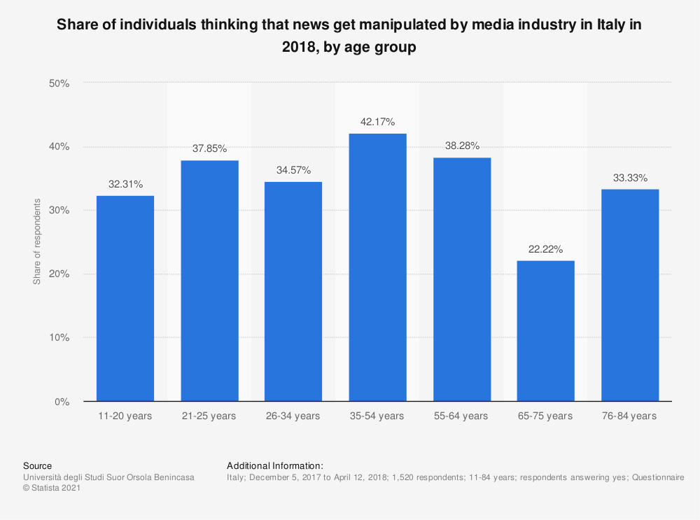 Statistic: Share of individuals thinking that news get manipulated by media industry in Italy in 2018, by age group | Statista