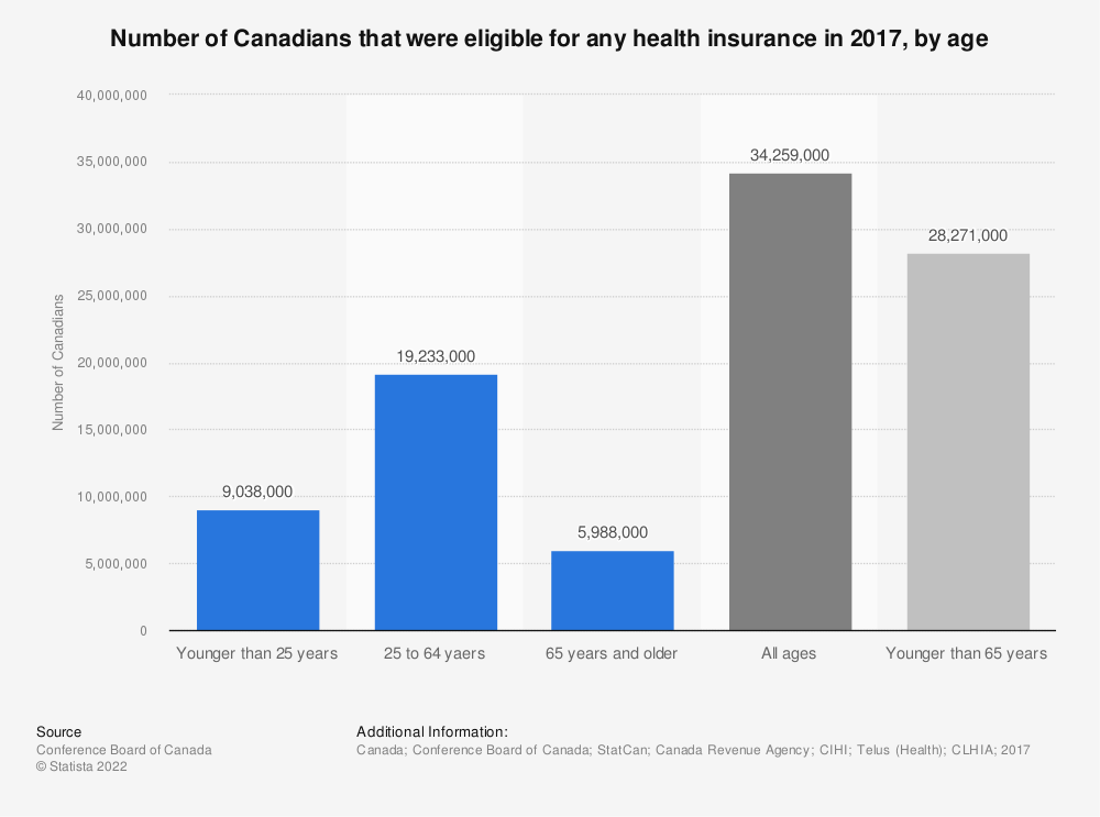 Statistic: Number of Canadians that were eligible for any health insurance in 2017, by age | Statista