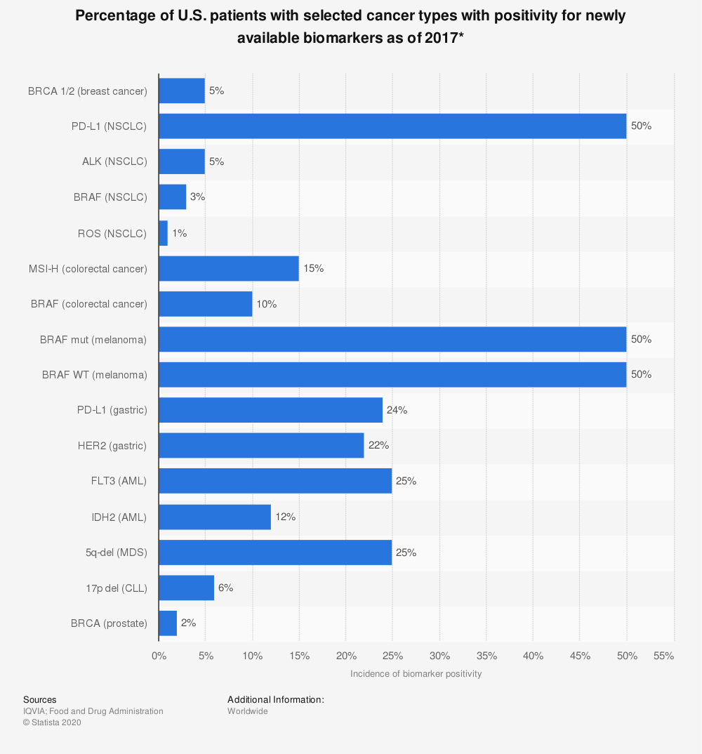 Statistic: Percentage of U.S. patients with selected cancer types with positivity for newly available biomarkers as of 2017* | Statista