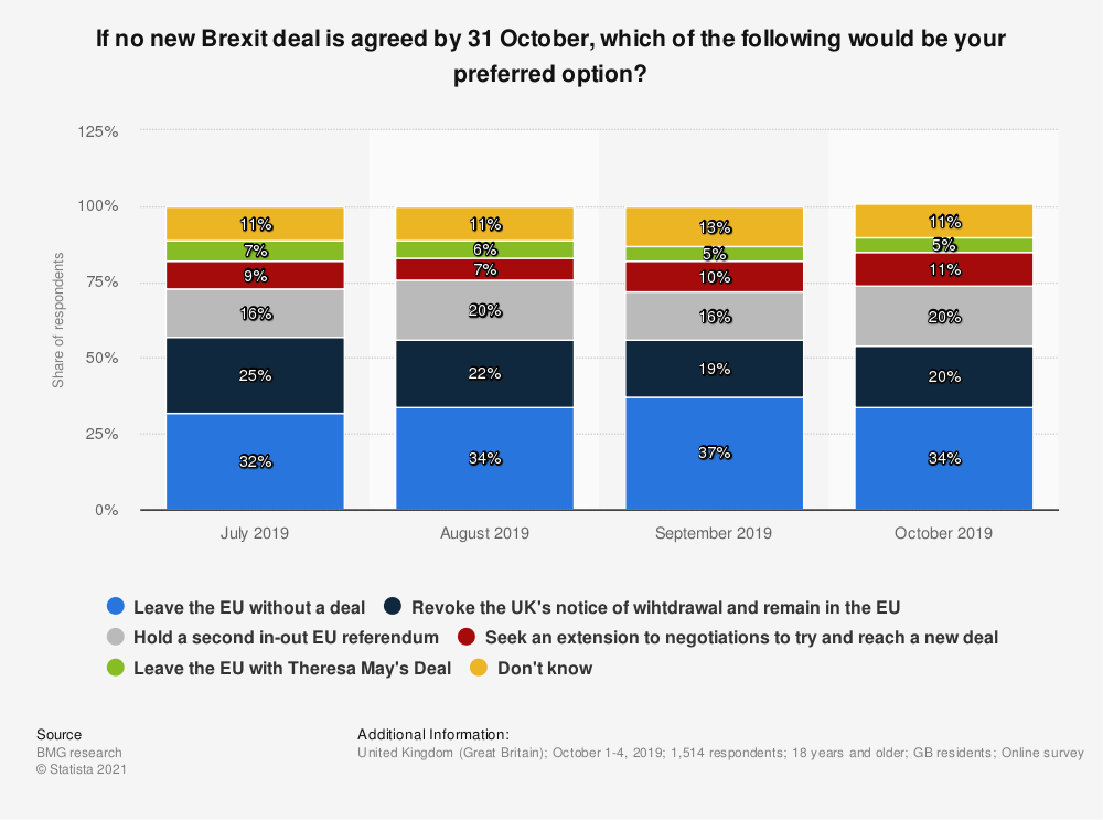 Statistic: If no new Brexit deal is agreed by 31 October, which of the following would be your preferred option? | Statista