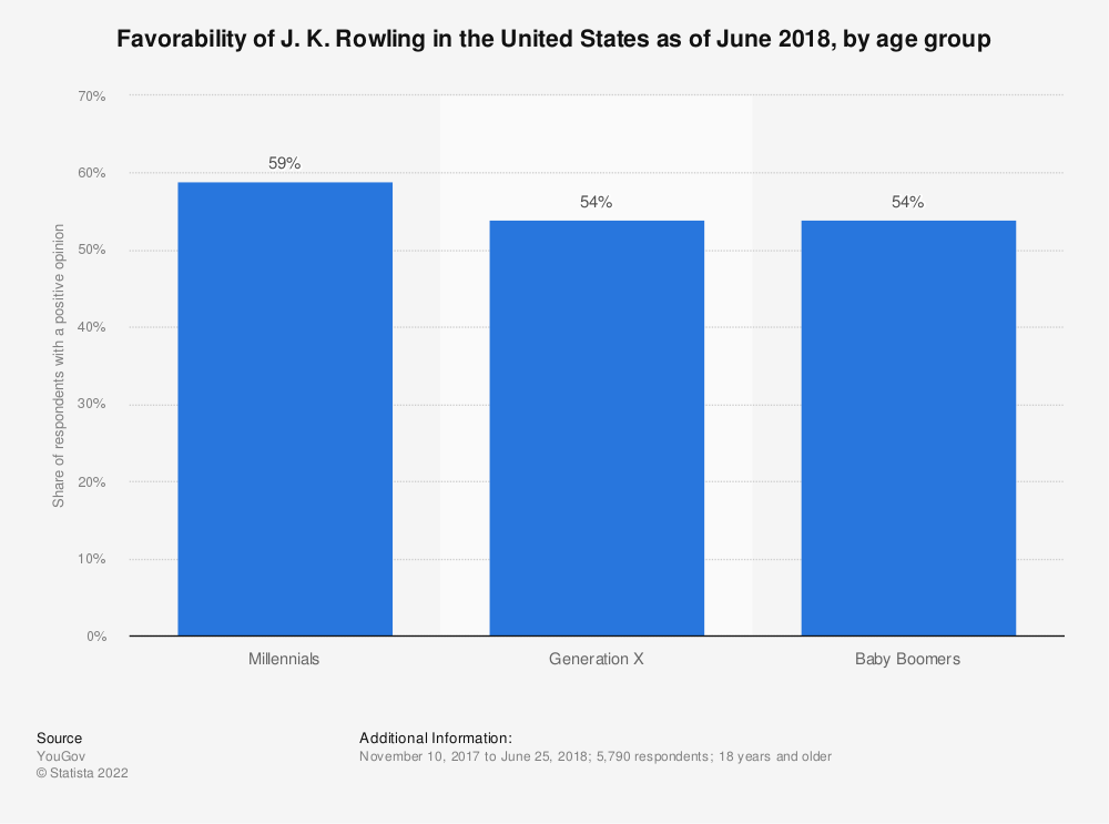 Statistic: Favorability of J. K. Rowling in the United States as of June 2018, by age group | Statista