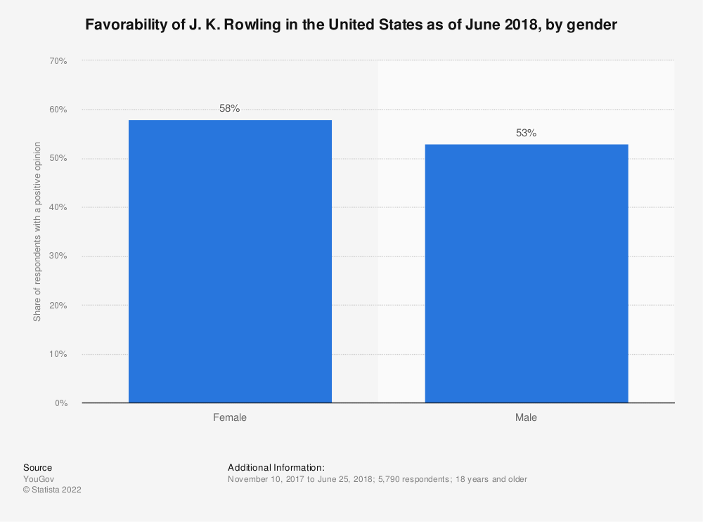 Statistic: Favorability of J. K. Rowling in the United States as of June 2018, by gender | Statista