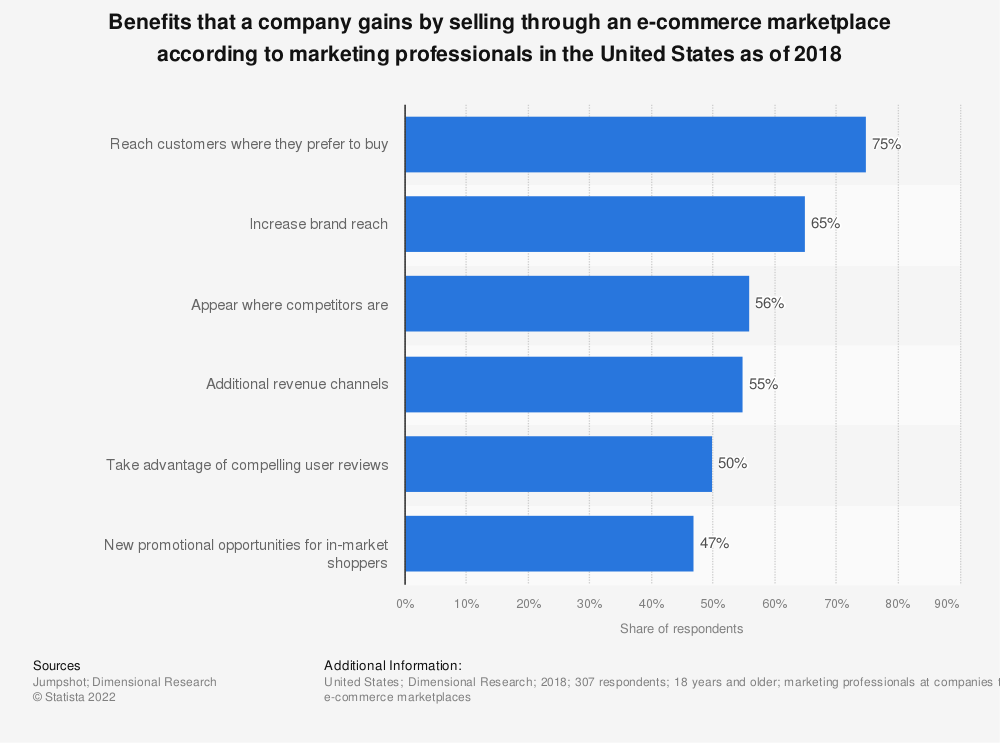 Statistic: Benefits that a company gains by selling through an e-commerce marketplace according to marketing professionals in the United States as of 2018 | Statista