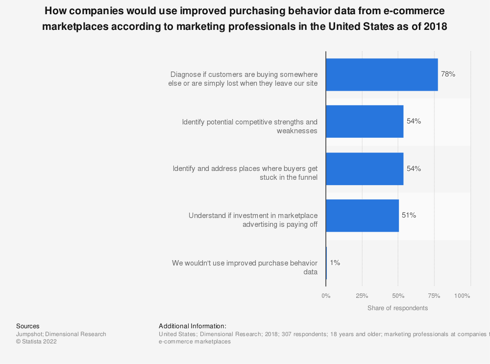 Statistic: How companies would use improved purchasing behavior data from e-commerce marketplaces according to marketing professionals in the United States as of 2018 | Statista