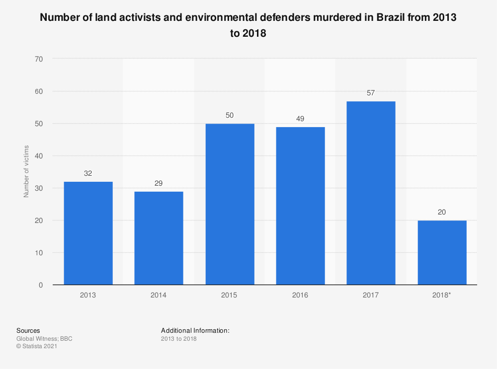 Statistic: Number of land activists and environmental defenders murdered in Brazil from 2013 to 2018 | Statista