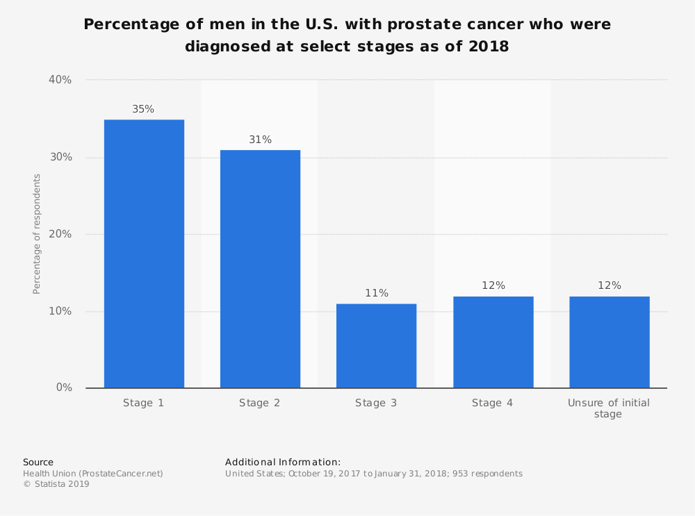 Statistic: Percentage of men in the U.S. with prostate cancer who were diagnosed at select stages as of 2018 | Statista