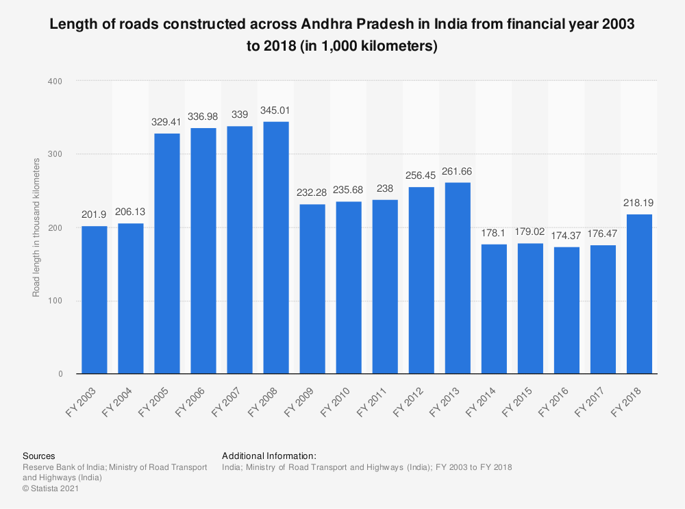 Statistic: Length of roads constructed across Andhra Pradesh in India from FY 2003 to FY 2016 (in 1,000 kilometers)   Statista