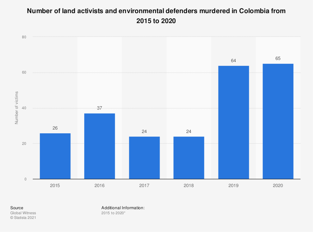 Statistic: Number of land activists and environmental defenders murdered in Colombia from 2015 to 2017 | Statista