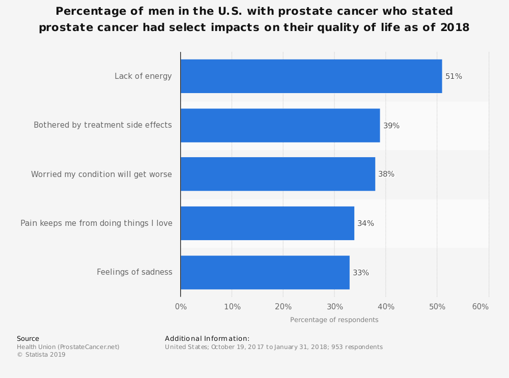 Statistic: Percentage of men in the U.S. with prostate cancer who stated prostate cancer had select impacts on their quality of life as of 2018 | Statista