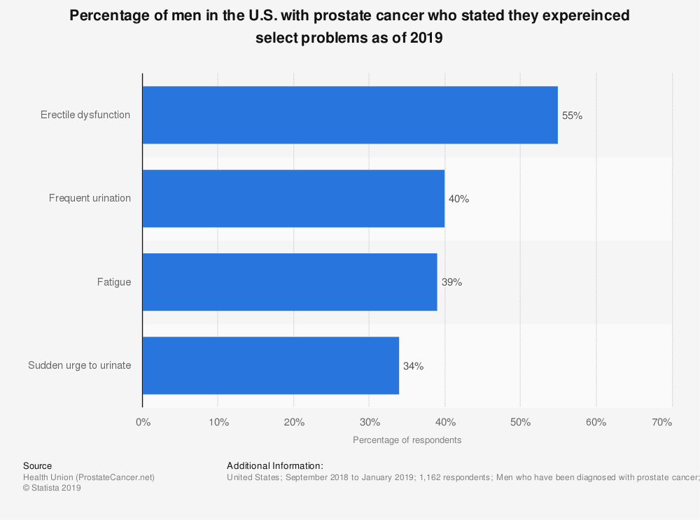 Statistic: Percentage of men in the U.S. with prostate cancer who stated select symptoms affected their daily life as of 2018 | Statista