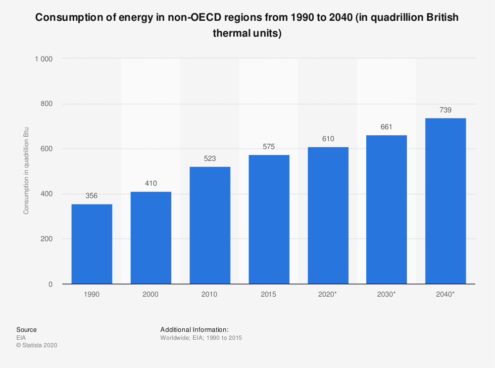 Statistic: Consumption of energy in non-OECD regions from 1990 to 2040 (in quadrillion British thermal units) | Statista