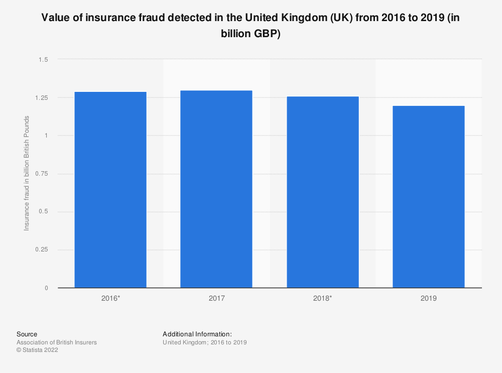 Statistic: Value of insurance fraud detected in the United Kingdom (UK) from 2016 to 2019 (in billion GBP) | Statista