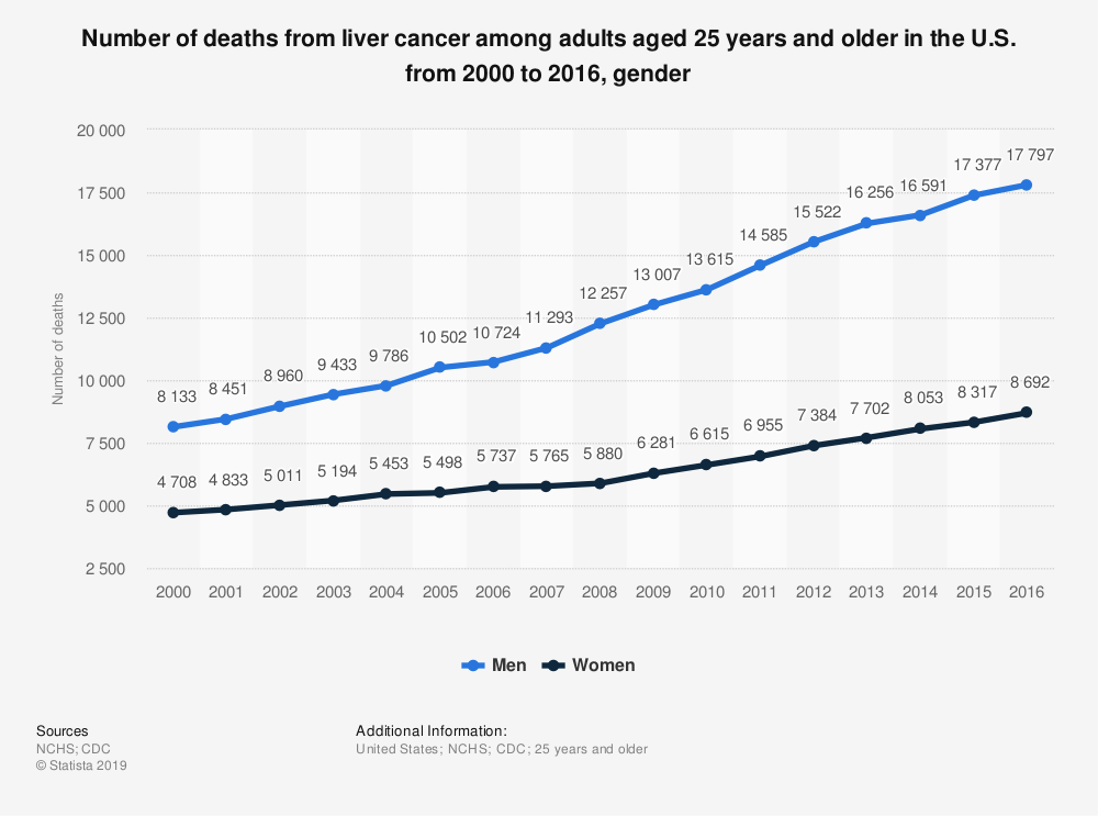 Statistic: Number of deaths from liver cancer among adults aged 25 years and older in the U.S. from 2000 to 2016, gender | Statista