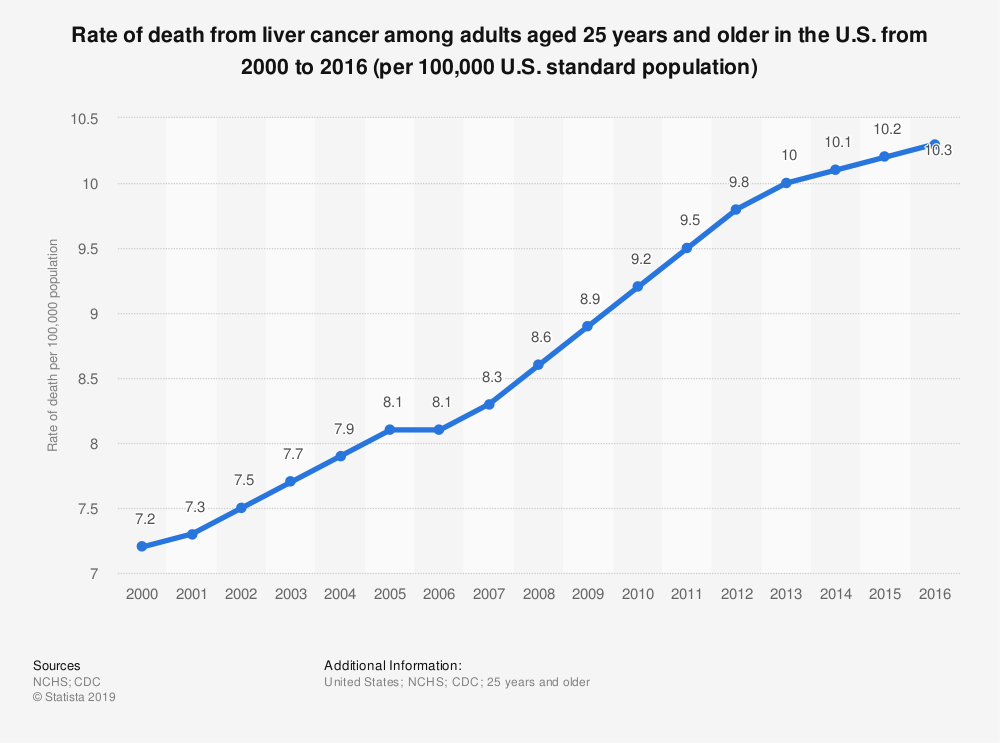 Statistic: Rate of death from liver cancer among adults aged 25 years and older in the U.S. from 2000 to 2016 (per 100,000 U.S. standard population) | Statista