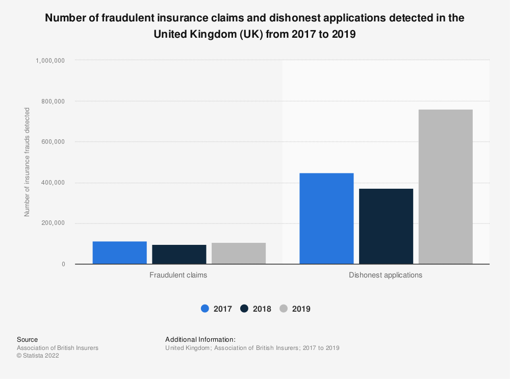 Statistic: Number of fraudulent insurance claims and dishonest applications detected in the United Kingdom (UK) from 2017 to 2019 | Statista