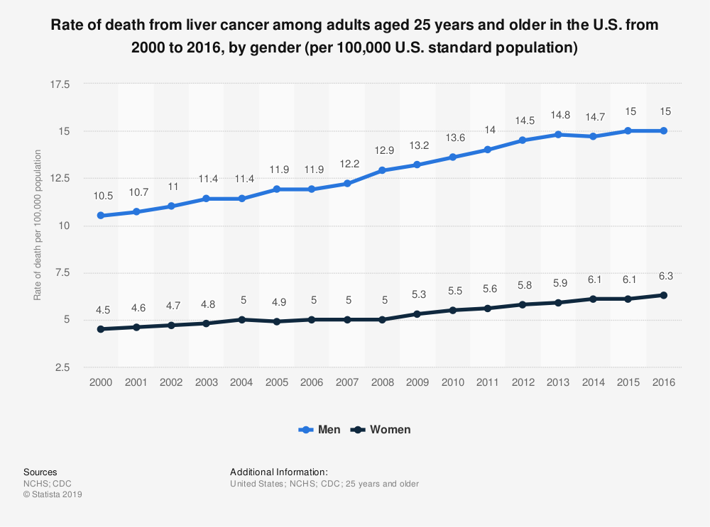 Statistic: Rate of death from liver cancer among adults aged 25 years and older in the U.S. from 2000 to 2016, by gender (per 100,000 U.S. standard population) | Statista