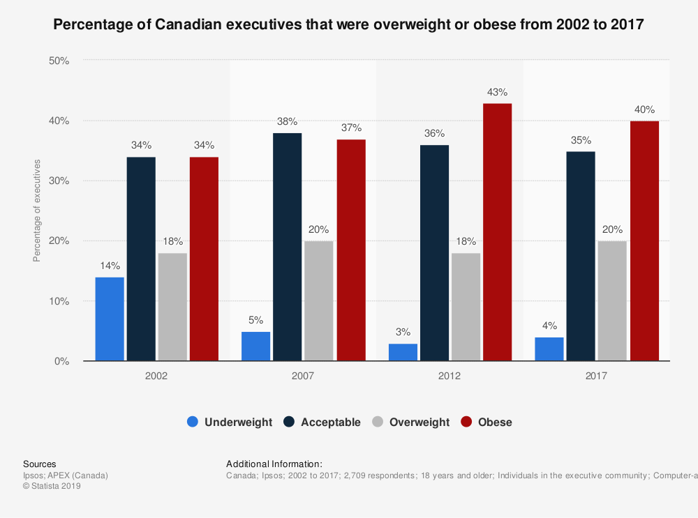 Statistic: Percentage of Canadian executives that were overweight or obese from 2002 to 2017 | Statista