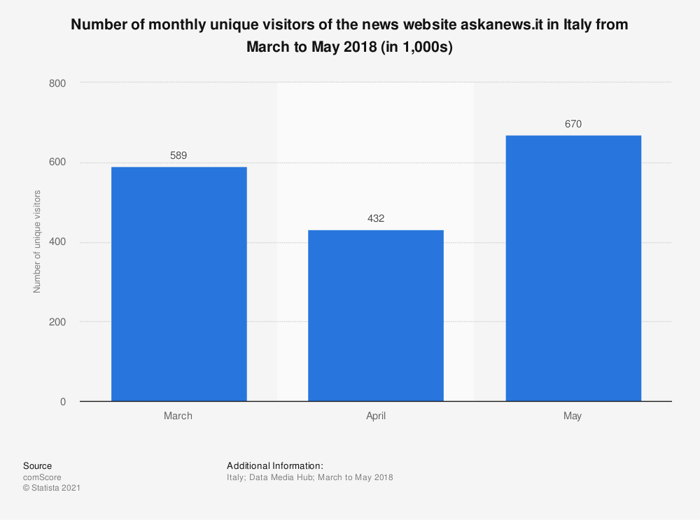 Statistic: Number of monthly unique visitors of the news website askanews.it in Italy from March to May 2018 (in 1,000s) | Statista