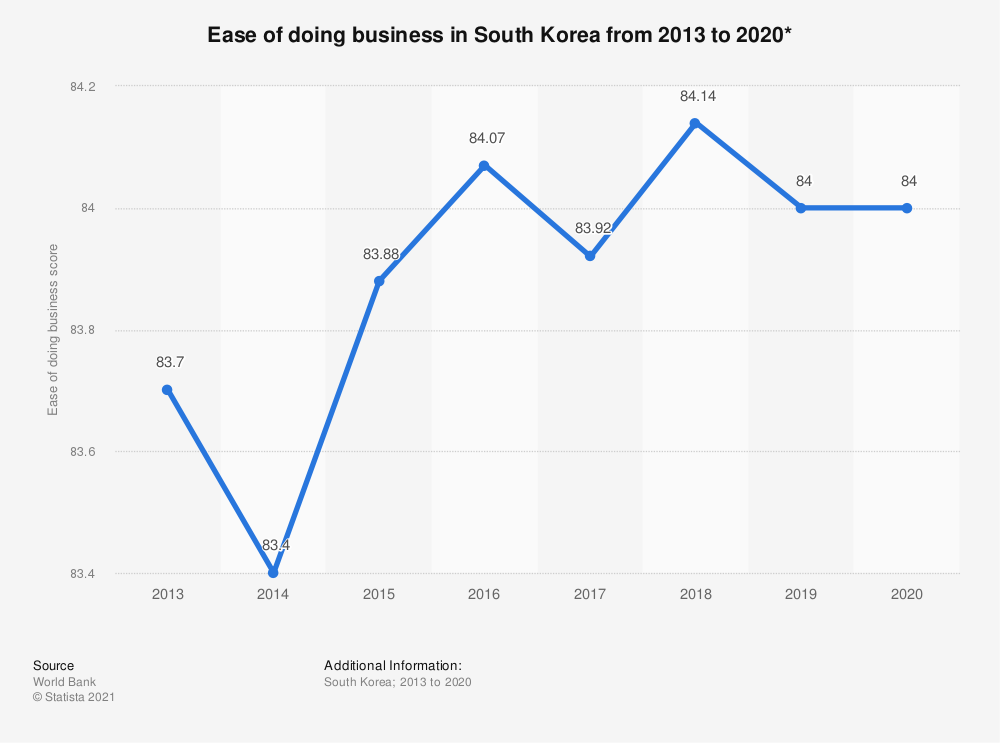 Statistic: Ease of doing business in South Korea from 2013 to 2020*   Statista