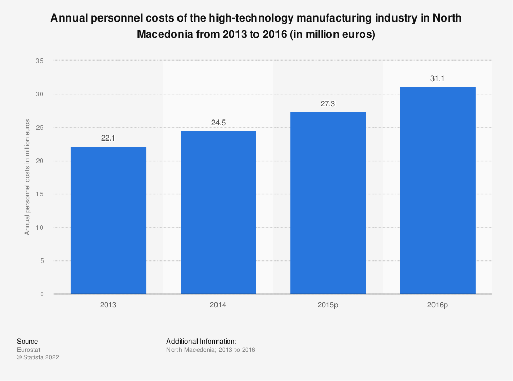 Statistic: Annual personnel costs of the high-technology manufacturing industry in Macedonia from 2013 to 2015 (in million euros) | Statista