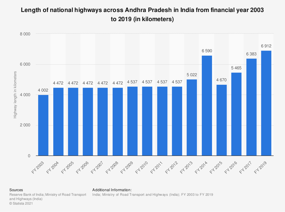 Statistic: Length of national highways across Andhra Pradesh in India from FY 2003 to FY 2017 (in kilometers) | Statista