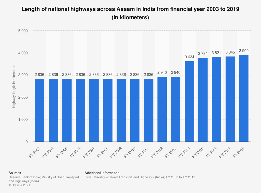 Statistic: Length of national highways across Assam in India from FY 2003 to FY 2017 (in kilometers) | Statista