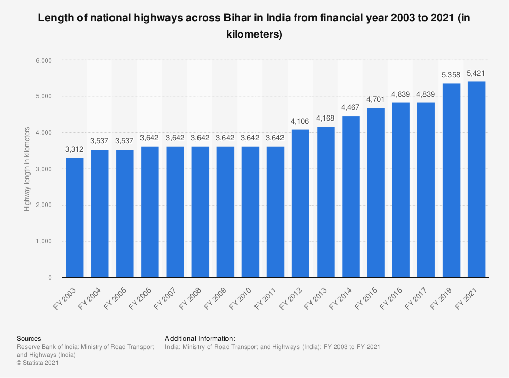 Statistic: Length of national highways across Bihar in India from financial year 2003 to 2019 (in kilometers) | Statista
