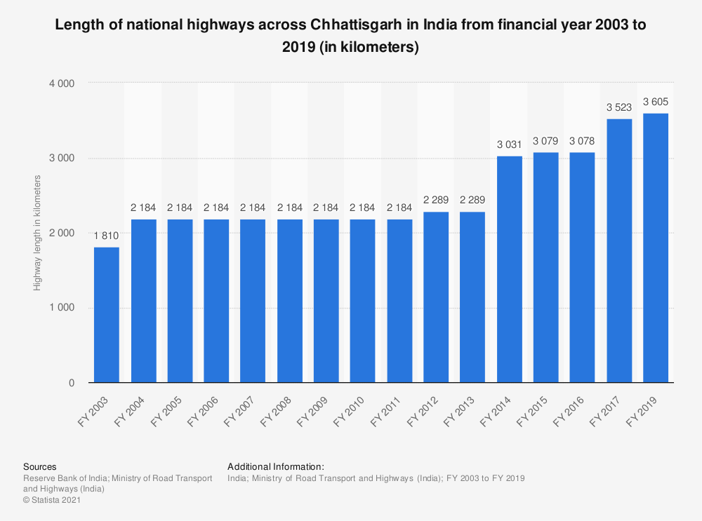 Statistic: Length of national highways across Chhattisgarh in India from FY 2003 to FY 2017 (in kilometers)   Statista