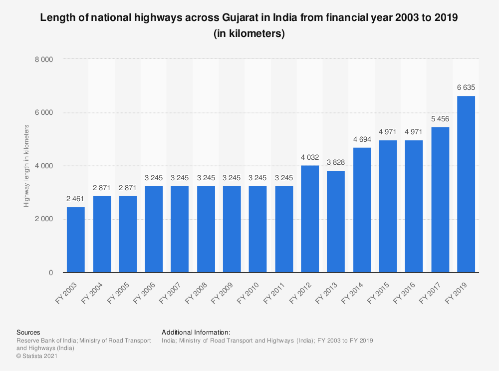 Statistic: Length of national highways across Gujarat in India from financial year 2003 to 2019 (in kilometers) | Statista