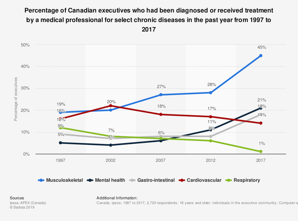Statistic: Percentage of Canadian executives who had been diagnosed or received treatment by a medical professional for select chronic diseases in the past year from 1997 to 2017 | Statista