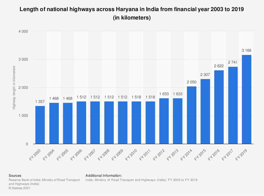 Statistic: Length of national highways across Haryana in India from FY 2003 to FY 2017 (in kilometers) | Statista