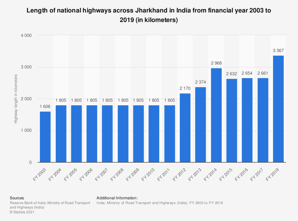 Statistic: Length of national highways across Jharkhand in India from FY 2003 to FY 2017 (in kilometers) | Statista
