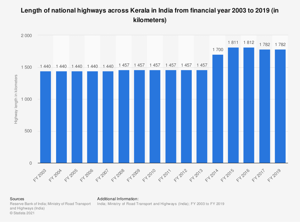 Statistic: Length of national highways across Kerala in India from FY 2003 to FY 2017 (in kilometers)   Statista