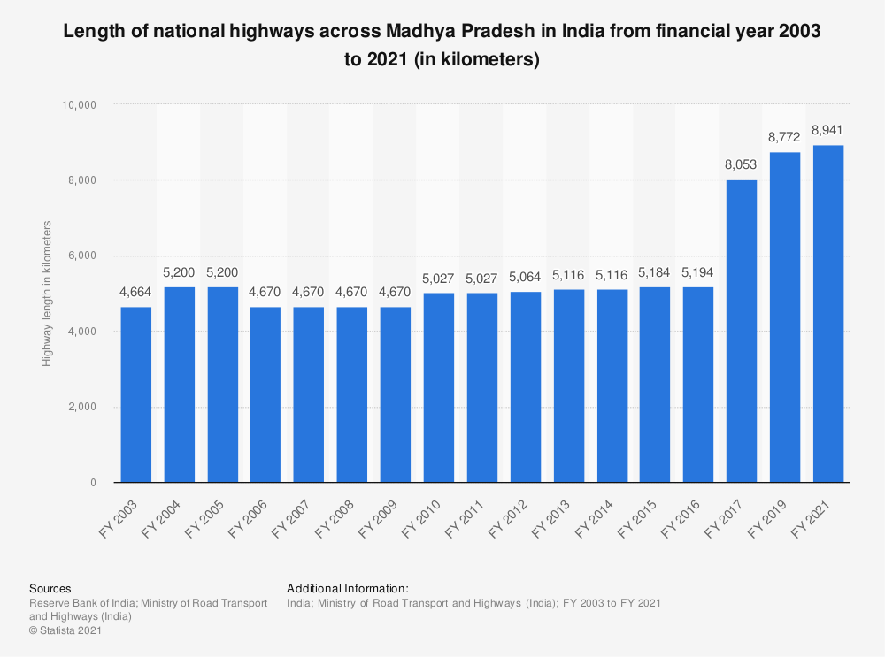 Statistic: Length of national highways across Madhya Pradesh in India from FY 2003 to FY 2017 (in kilometers) | Statista