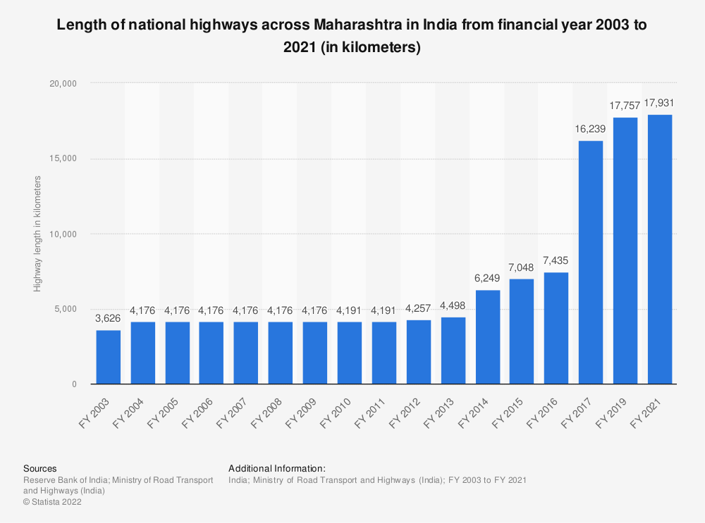 Statistic: Length of national highways across Maharashtra in India from financial year 2003 to 2017 (in kilometers) | Statista