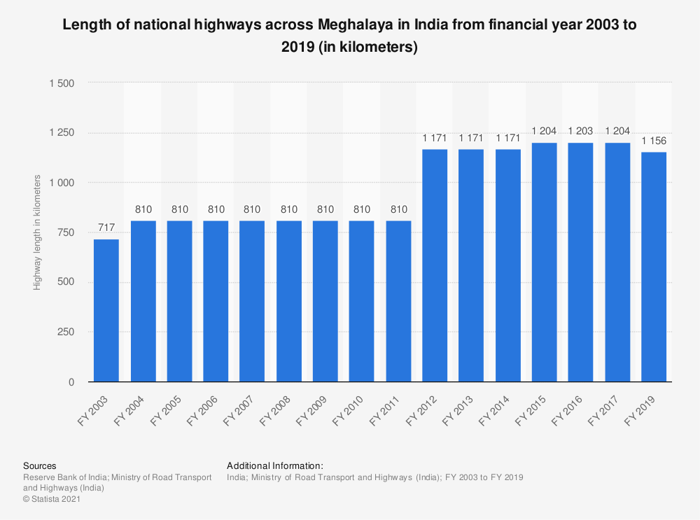 Statistic: Length of national highways across Meghalaya in India from financial year 2003 to 2019 (in kilometers) | Statista