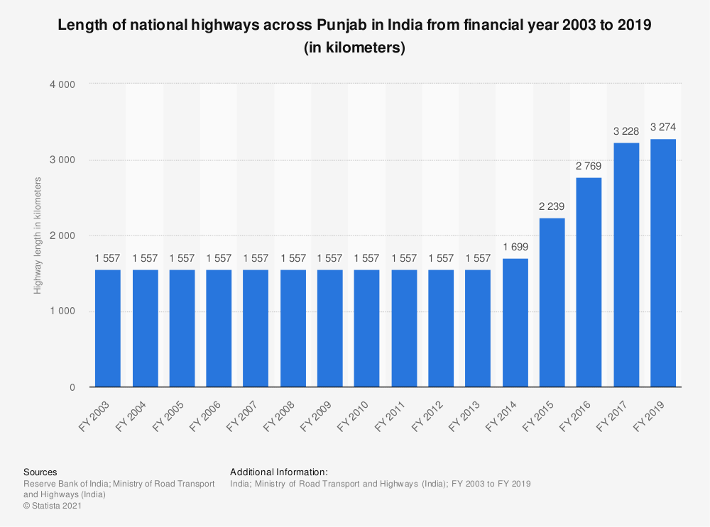 Statistic: Length of national highways across Punjab in India from financial year 2003 to 2019 (in kilometers) | Statista