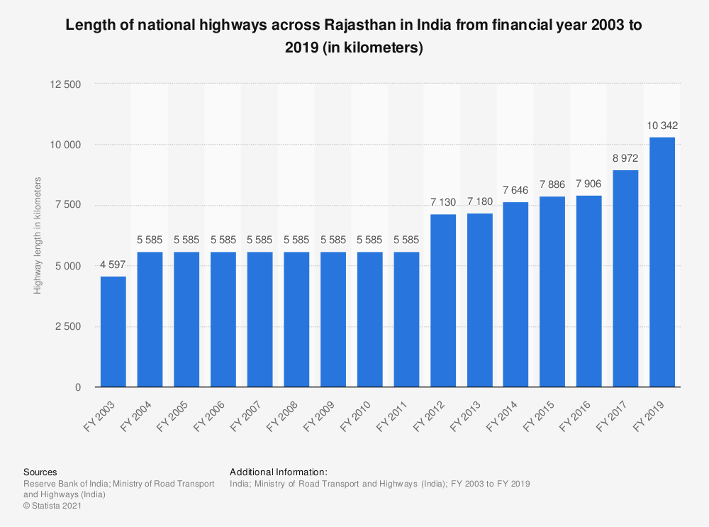 Statistic: Length of national highways across Rajasthan in India from FY 2003 to FY 2017 (in kilometers) | Statista