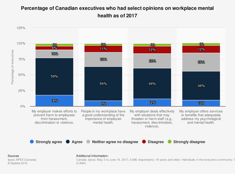 Statistic: Percentage of Canadian executives who had select opinions on workplace mental health as of 2017 | Statista