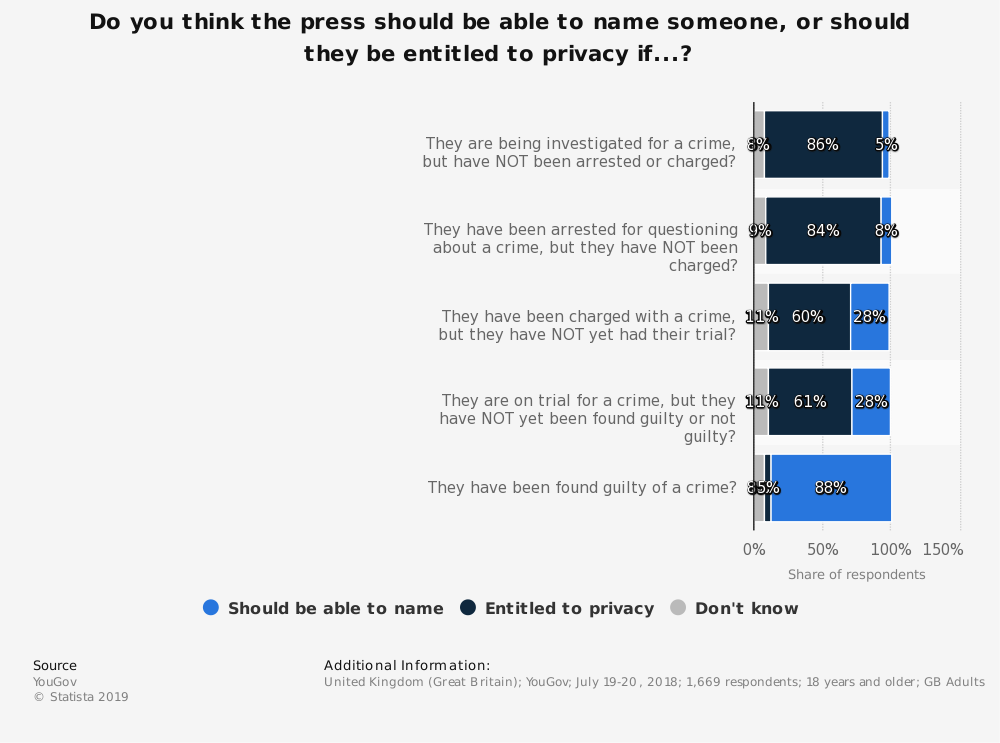 Statistic: Do you think the press should be able to name someone, or should they be entitled to privacy if...? | Statista