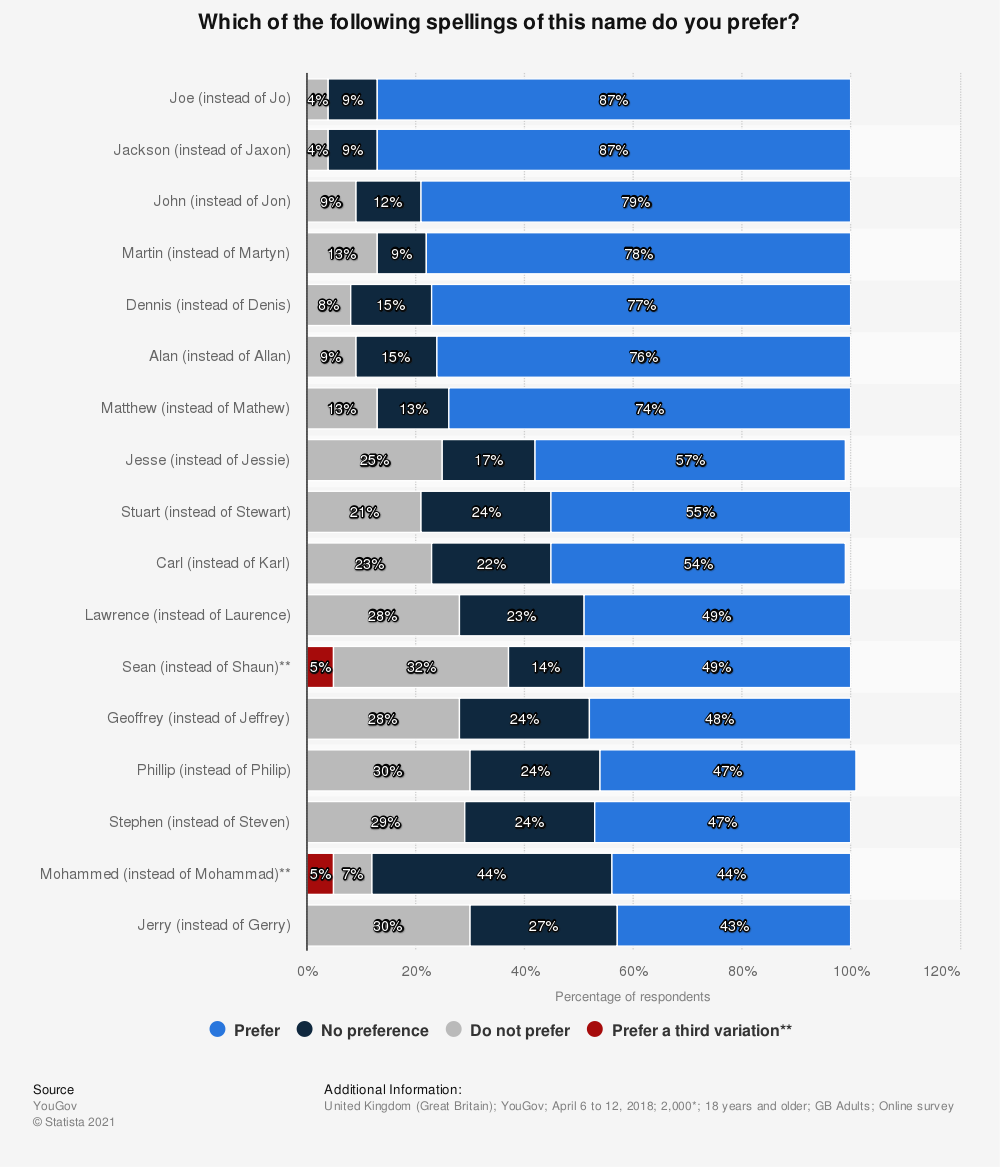 Statistic: Which of the following spellings of this name do you prefer? | Statista