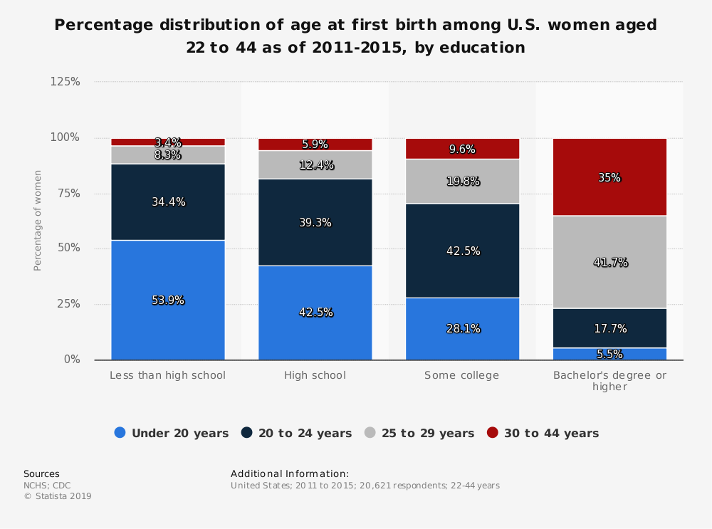 Statistic: Percentage distribution of age at first birth among U.S. women aged 22 to 44 as of 2011-2015, by education | Statista