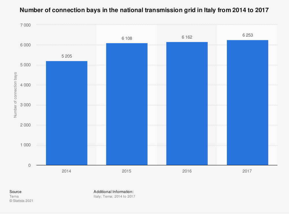 Statistic: Number of connection bays in the national transmission grid in Italy from 2014 to 2017  | Statista