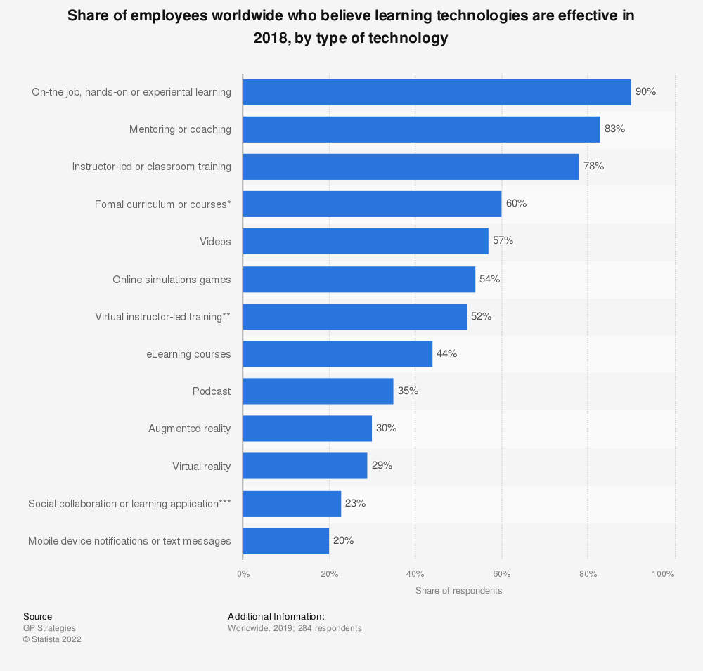 Statistic: Share of employees worldwide who believe learning technologies are effective in 2018, by type of technology | Statista